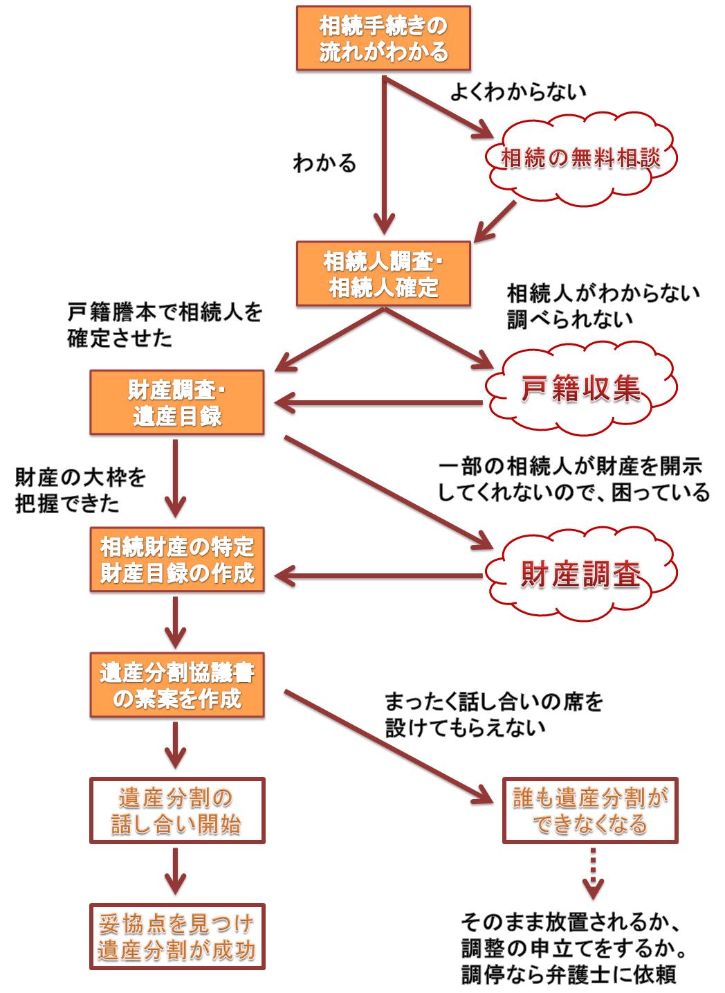 協議分割の流れのバナー(中日本司法書士事務所)