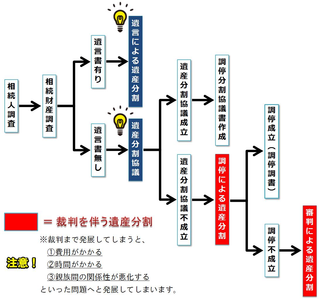 遺産分割の流れのバナー(中日本司法書士事務所)
