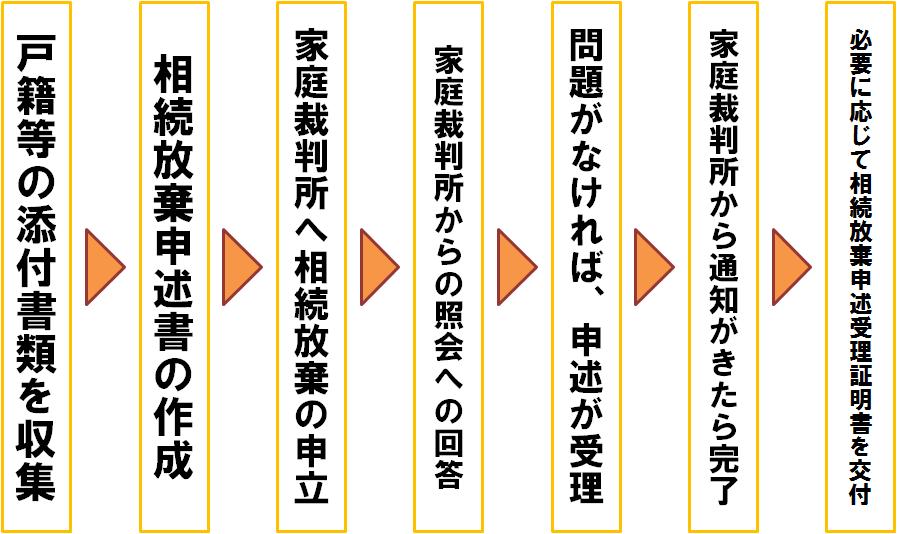 相続放棄手続きのバナー(中日本司法書士事務所)